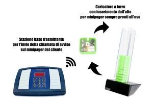 chiama-clienti-eliminacode